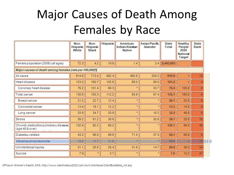Major Causes of Death Among Females by Race Office on Women's Health, HHS. http://www.healthstatus2010.com/owh/chartbook/ChartBookData_list.asp