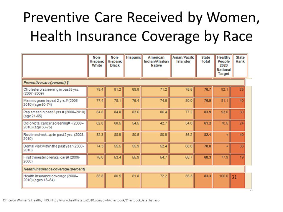 Preventive Care Received by Women, Health Insurance Coverage by Race Office on Women's Health, HHS. http://www.healthstatus2010.com/owh/chartbook/Char