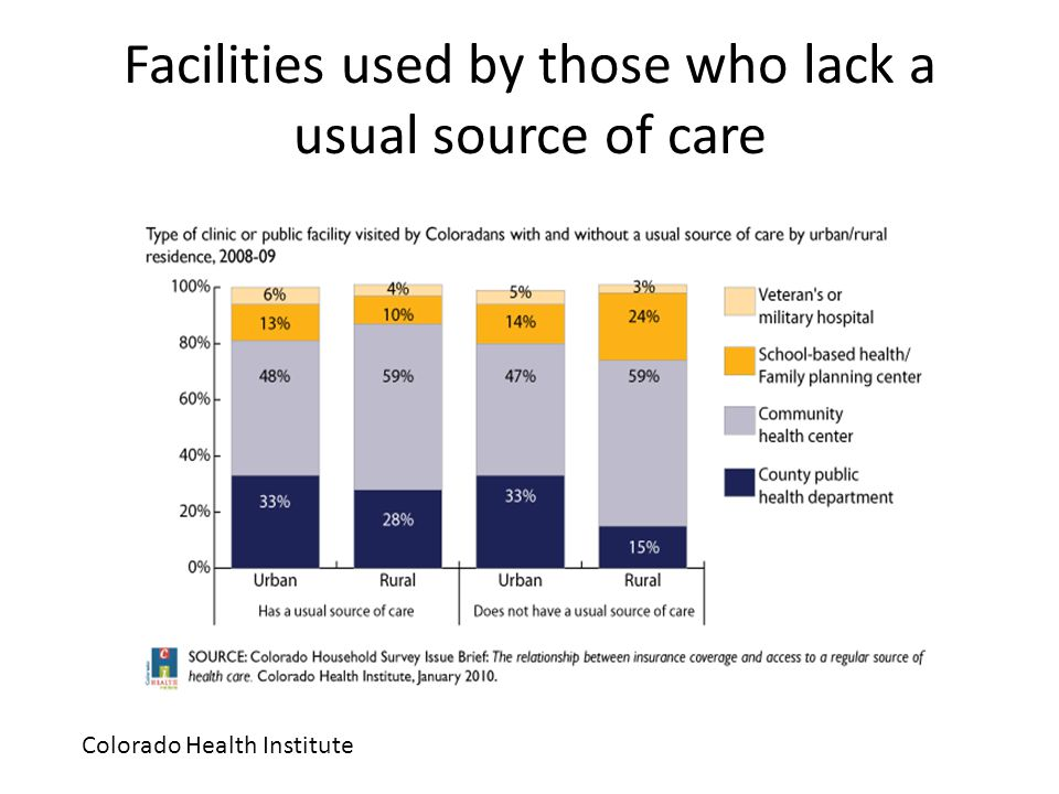 Facilities used by those who lack a usual source of care Colorado Health Institute