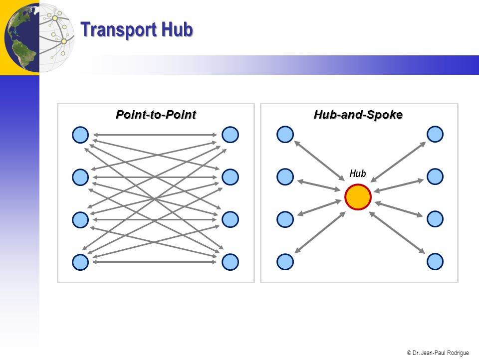 © Dr. Jean-Paul Rodrigue Transport Hub Point-to-Point Hub-and-Spoke Hub
