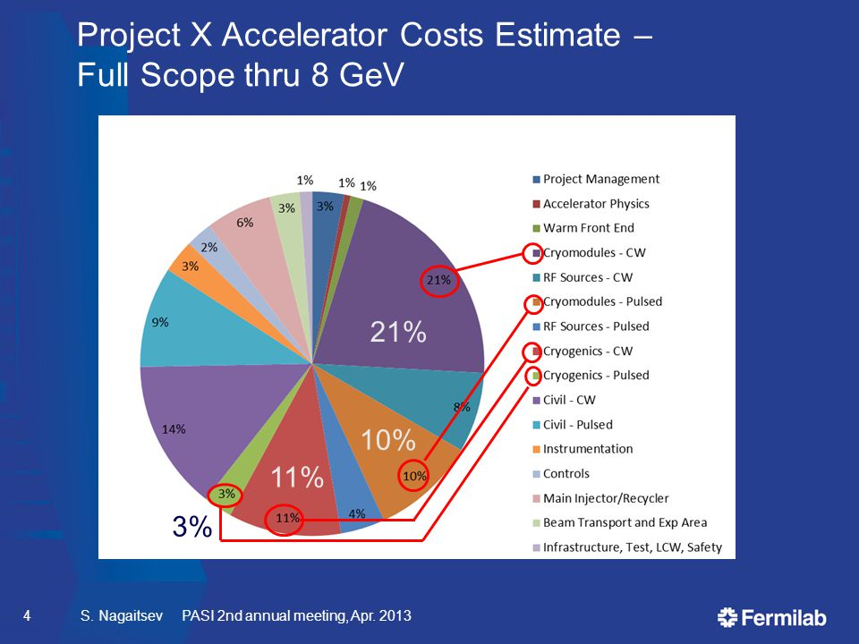 Project X Accelerator Costs Estimate – Full Scope thru 8 GeV S.