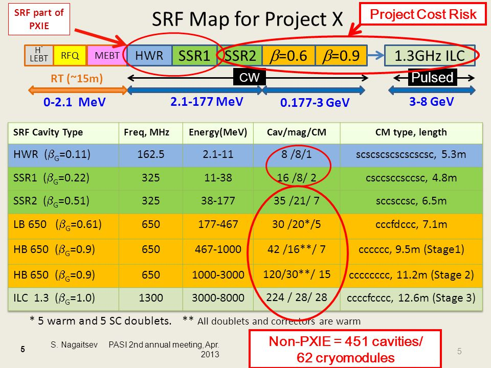 MEBT SRF Map for Project X HWR SSR1SSR2  =0.6  =0.9 2.1-177 MeV 1.3GHz ILC 3-8 GeV 0.177-3 GeV RFQ H - LEBT RT (~15m) Pulsed CW S.