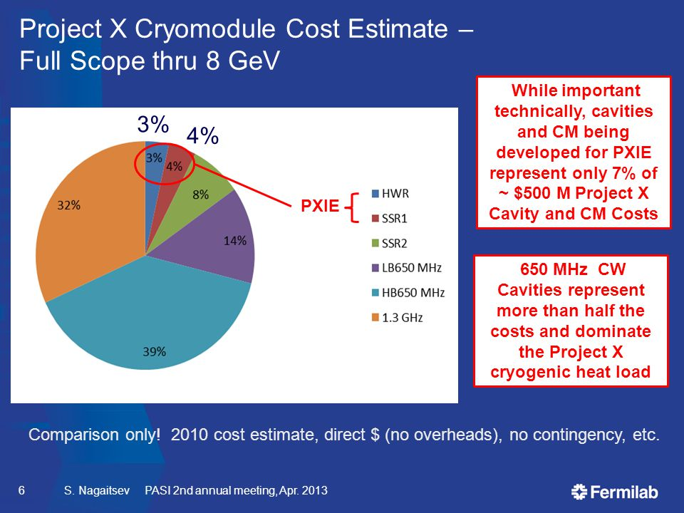 Project X Cryomodule Cost Estimate – Full Scope thru 8 GeV While important technically, cavities and CM being developed for PXIE represent only 7% of ~ $500 M Project X Cavity and CM Costs Comparison only.
