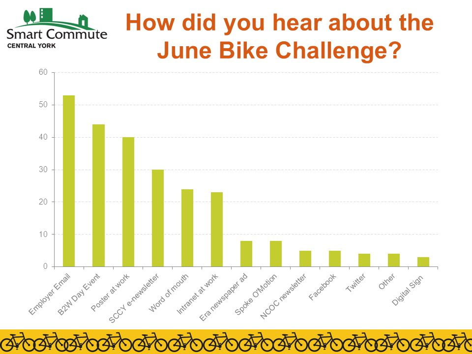How did you hear about the June Bike Challenge