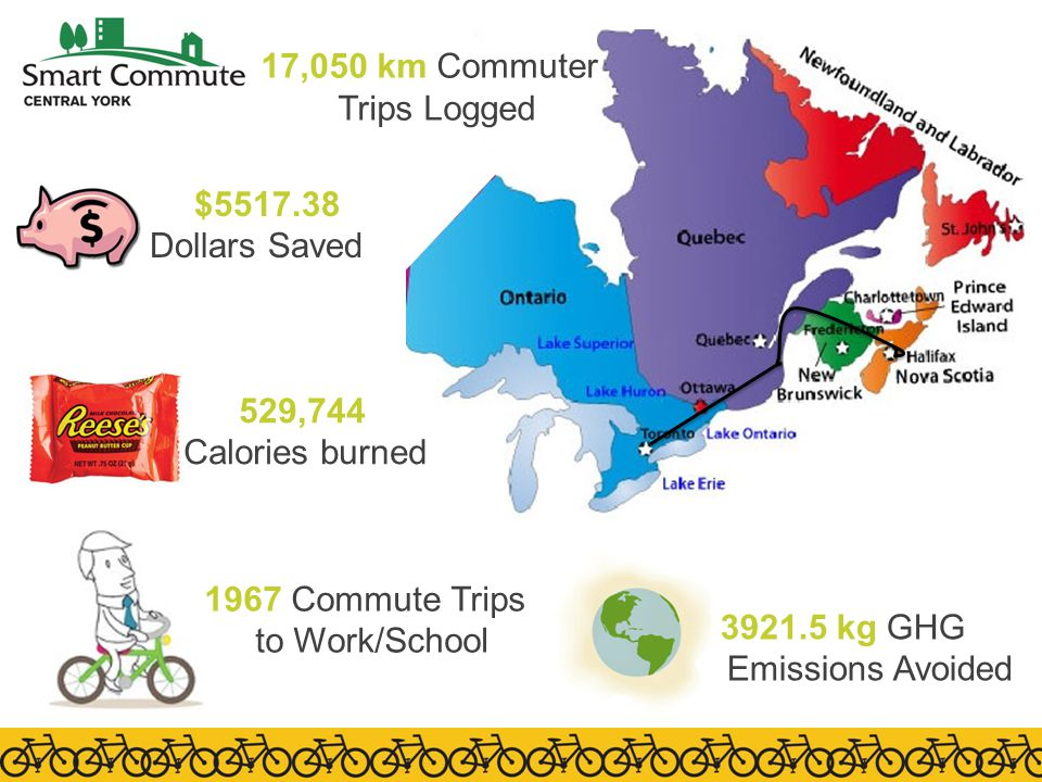 1967 Commute Trips to Work/School 3921.5 kg GHG Emissions Avoided $5517.38 Dollars Saved 529,744 Calories burned 17,050 km Commuter Trips Logged