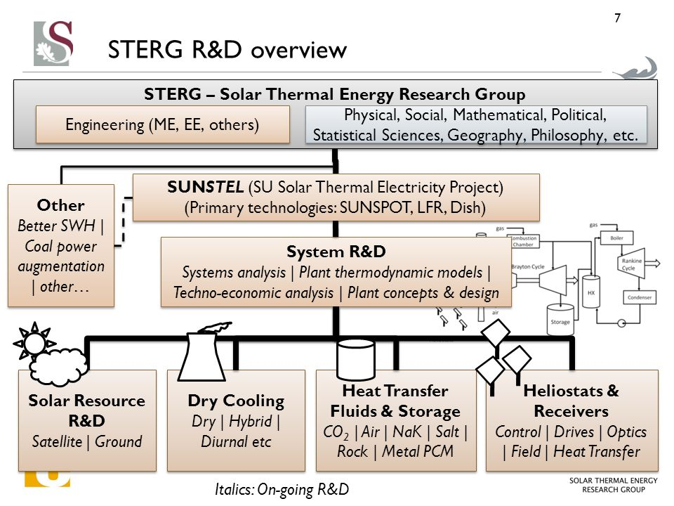 STERG R&D overview 7 Italics: On-going R&D System R&D Systems analysis | Plant thermodynamic models | Techno-economic analysis | Plant concepts & design System R&D Systems analysis | Plant thermodynamic models | Techno-economic analysis | Plant concepts & design Dry Cooling Dry | Hybrid | Diurnal etc Dry Cooling Dry | Hybrid | Diurnal etc Heat Transfer Fluids & Storage CO 2 | Air | NaK | Salt | Rock | Metal PCM Heat Transfer Fluids & Storage CO 2 | Air | NaK | Salt | Rock | Metal PCM Heliostats & Receivers Control | Drives | Optics | Field | Heat Transfer Heliostats & Receivers Control | Drives | Optics | Field | Heat Transfer Solar Resource R&D Satellite | Ground Solar Resource R&D Satellite | Ground SUNSTEL (SU Solar Thermal Electricity Project) (Primary technologies: SUNSPOT, LFR, Dish) SUNSTEL (SU Solar Thermal Electricity Project) (Primary technologies: SUNSPOT, LFR, Dish) Other Better SWH | Coal power augmentation | other… Other Better SWH | Coal power augmentation | other… STERG – Solar Thermal Energy Research Group Physical, Social, Mathematical, Political, Statistical Sciences, Geography, Philosophy, etc.