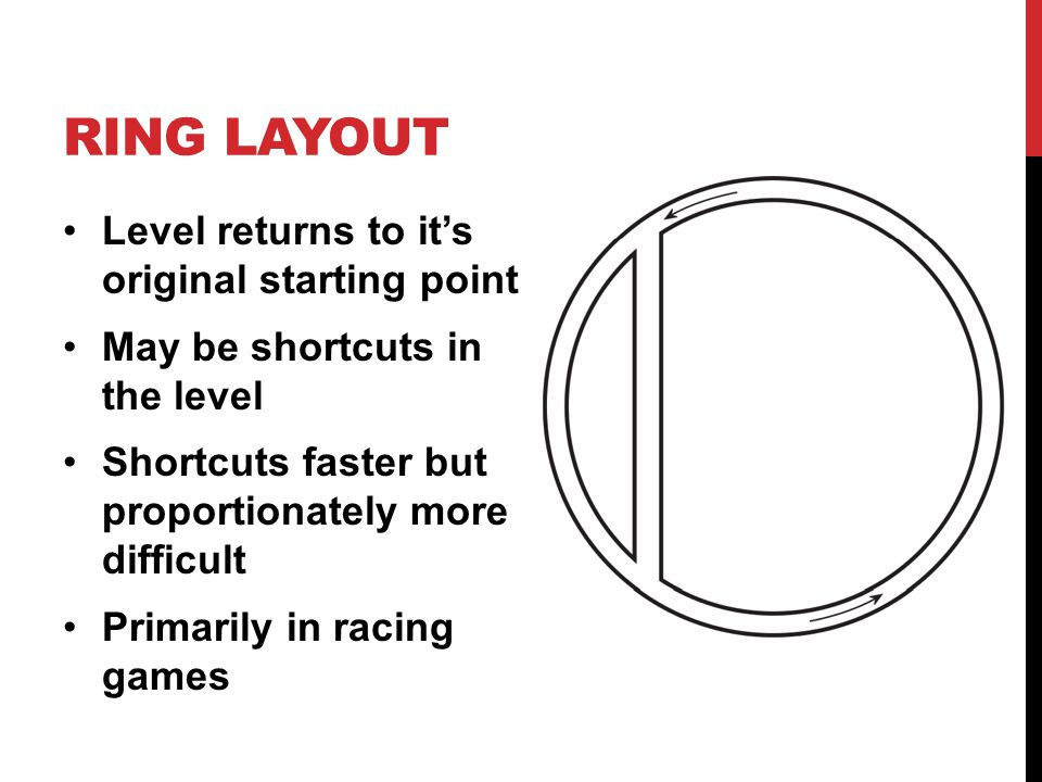 RING LAYOUT Level returns to it's original starting point May be shortcuts in the level Shortcuts faster but proportionately more difficult Primarily