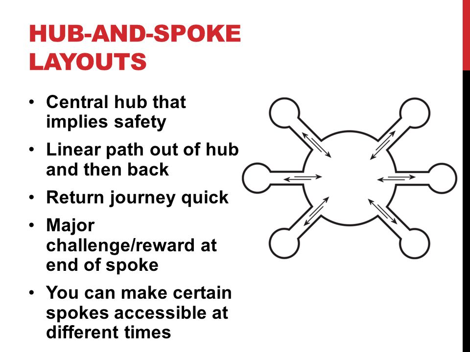 HUB-AND-SPOKE LAYOUTS Central hub that implies safety Linear path out of hub and then back Return journey quick Major challenge/reward at end of spoke