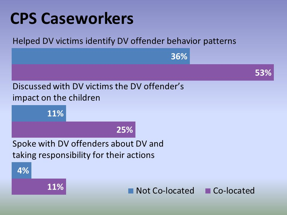CPS Caseworkers