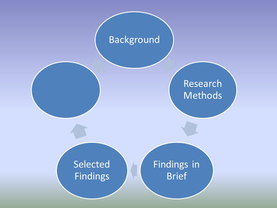 Background Research Methods Findings in Brief Selected Findings Implications