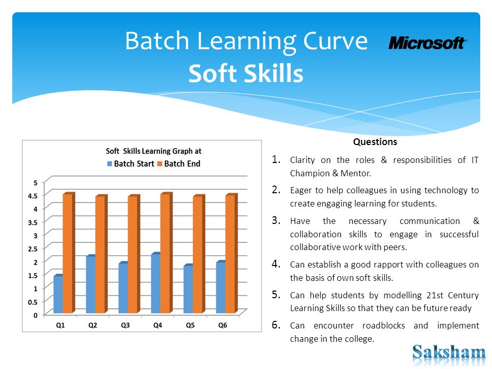 Batch Learning Curve Soft Skills Questions 1. Clarity on the roles & responsibilities of IT Champion & Mentor. 2. Eager to help colleagues in using te