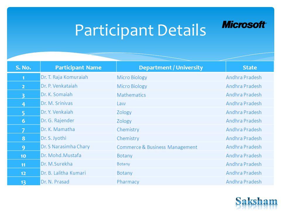 Participant Details S. No.Participant NameDepartment / UniversityState 1 Dr. T. Raja Komuraiah Micro Biology Andhra Pradesh 2 Dr. P. Venkataiah Micro