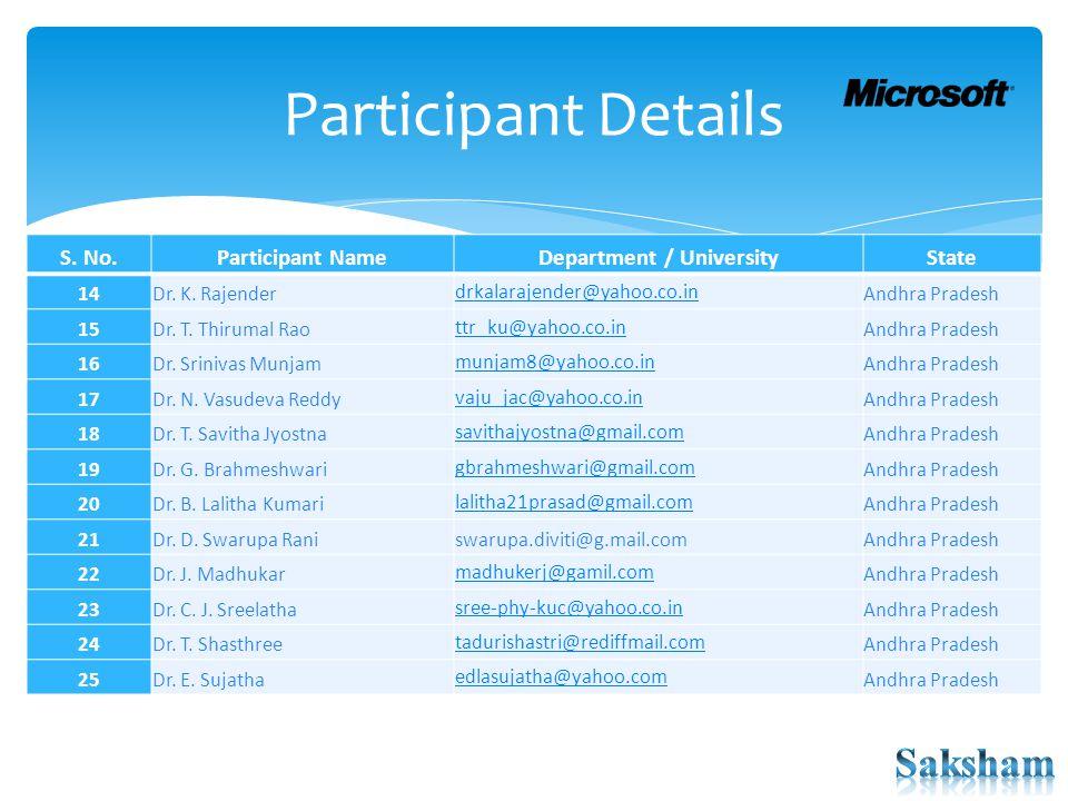 Participant Details S. No.Participant NameDepartment / UniversityState 14Dr. K. Rajender drkalarajender@yahoo.co.in Andhra Pradesh 15Dr. T. Thirumal R