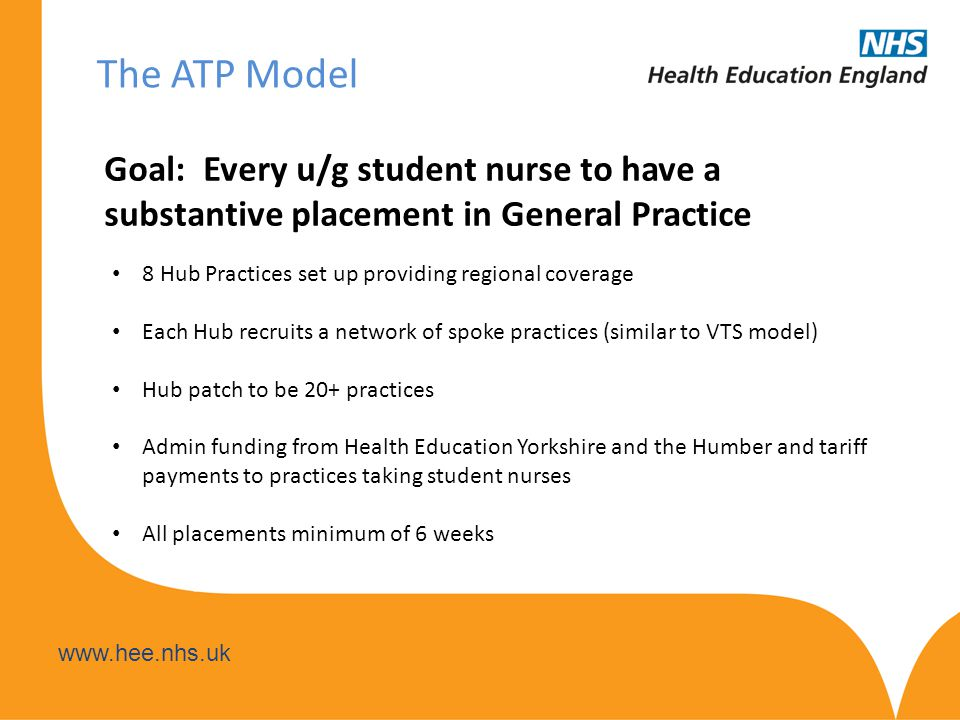 www.hee.nhs.uk The ATP Model Goal: Every u/g student nurse to have a substantive placement in General Practice 8 Hub Practices set up providing regional coverage Each Hub recruits a network of spoke practices (similar to VTS model) Hub patch to be 20+ practices Admin funding from Health Education Yorkshire and the Humber and tariff payments to practices taking student nurses All placements minimum of 6 weeks