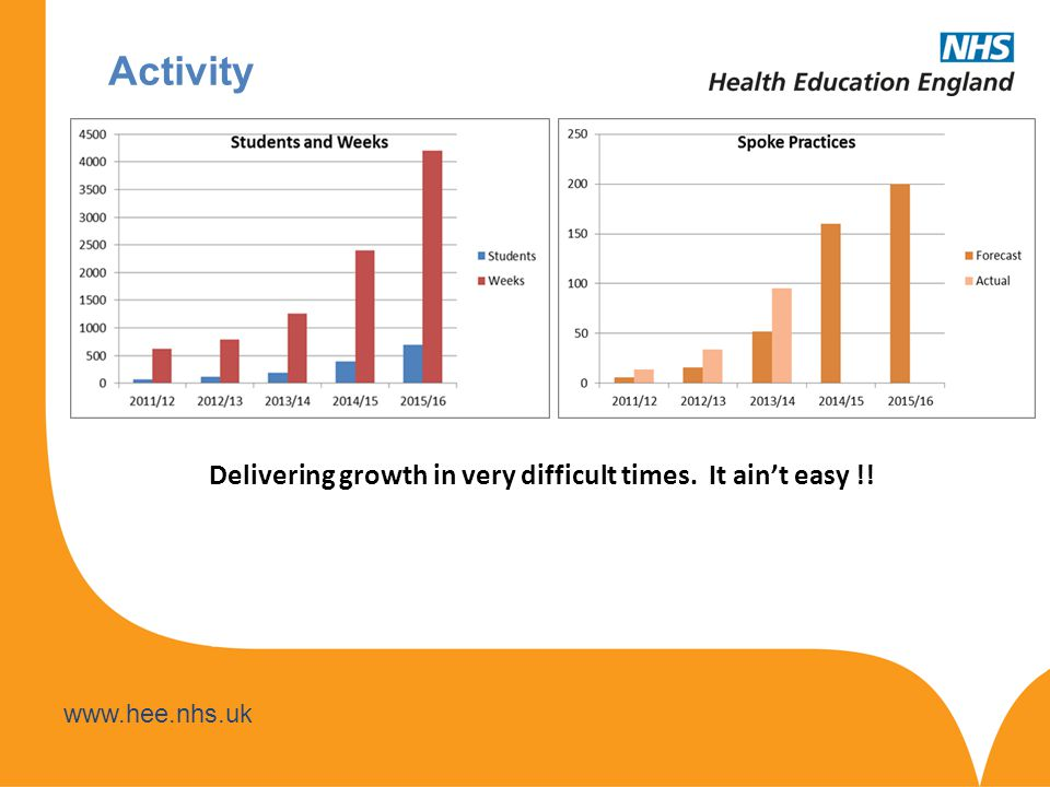 www.hee.nhs.uk Activity Delivering growth in very difficult times. It ain't easy !!