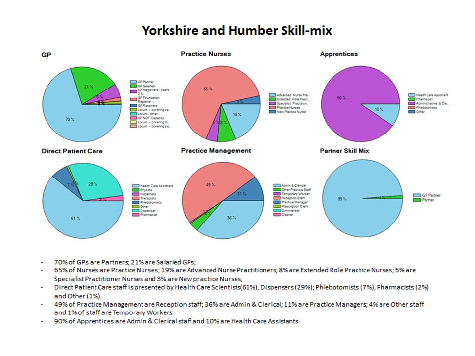 Yorkshire and Humber Risk of Retirement There are 80 people (27% of total workforce) aged over 55 in the area.