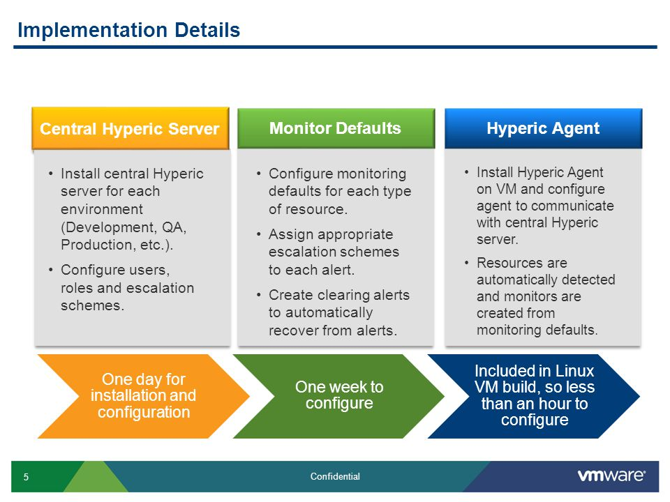 5 Confidential Implementation Details Install Hyperic Agent on VM and configure agent to communicate with central Hyperic server.