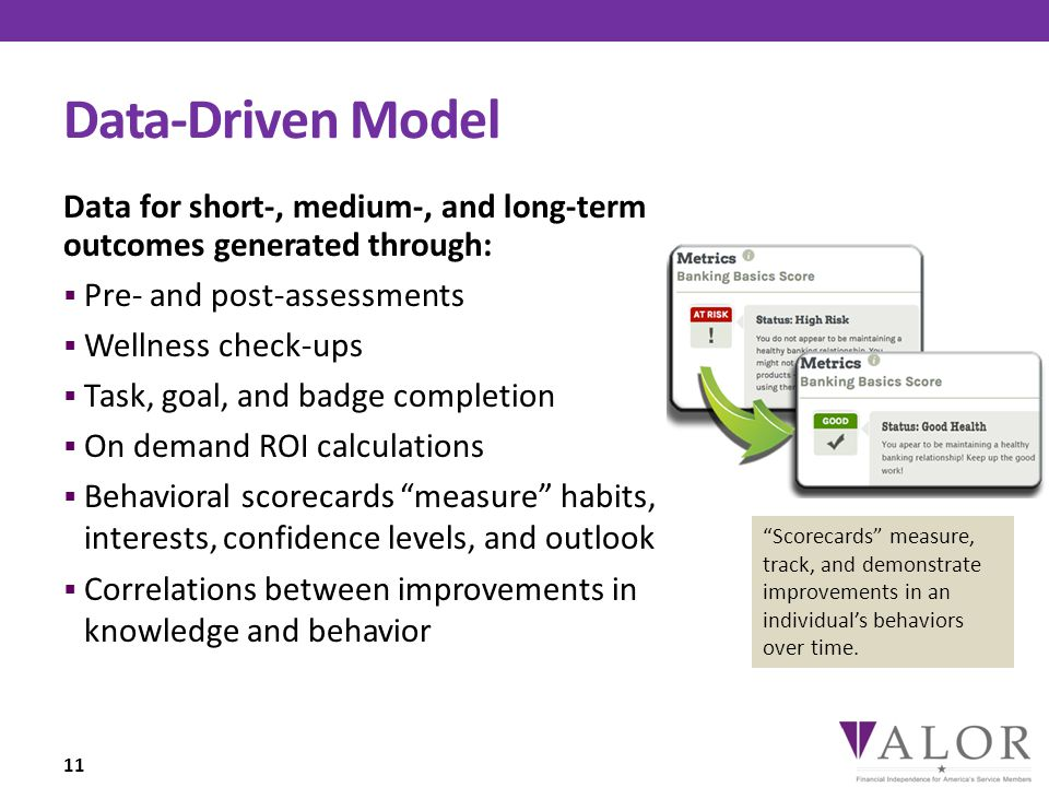 Data-Driven Model Data for short-, medium-, and long-term outcomes generated through:  Pre- and post-assessments  Wellness check-ups  Task, goal, and badge completion  On demand ROI calculations  Behavioral scorecards measure habits, interests, confidence levels, and outlook  Correlations between improvements in knowledge and behavior 11 Scorecards measure, track, and demonstrate improvements in an individual's behaviors over time.