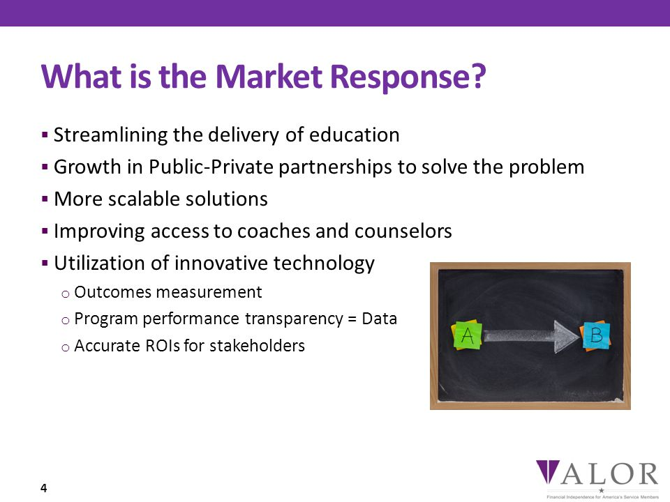 What is the Market Response.
