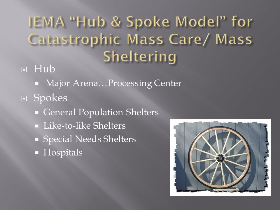  Hub  Major Arena…Processing Center  Spokes  General Population Shelters  Like-to-like Shelters  Special Needs Shelters  Hospitals