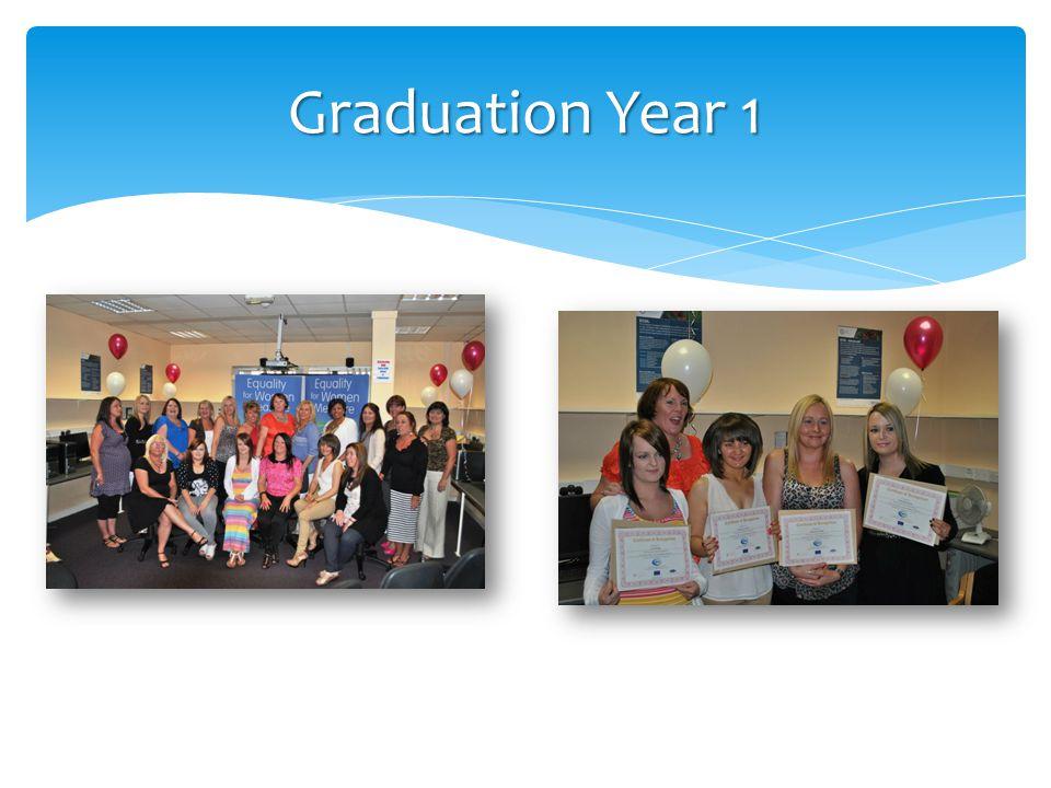 Graduation Year 1