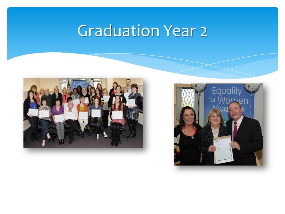 Graduation Year 2