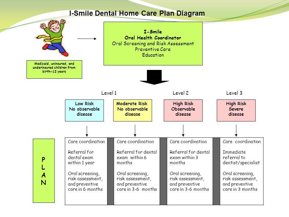 I-Smile Dental Home Care Plan Diagram I-Smile Oral Health Coordinator Oral Screening and Risk Assessment Preventive Care Education Medicaid, uninsured