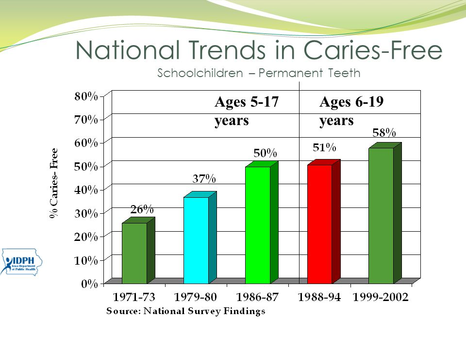 National Trends in Caries-Free Schoolchildren – Permanent Teeth Ages 5-17 years Ages 6-19 years