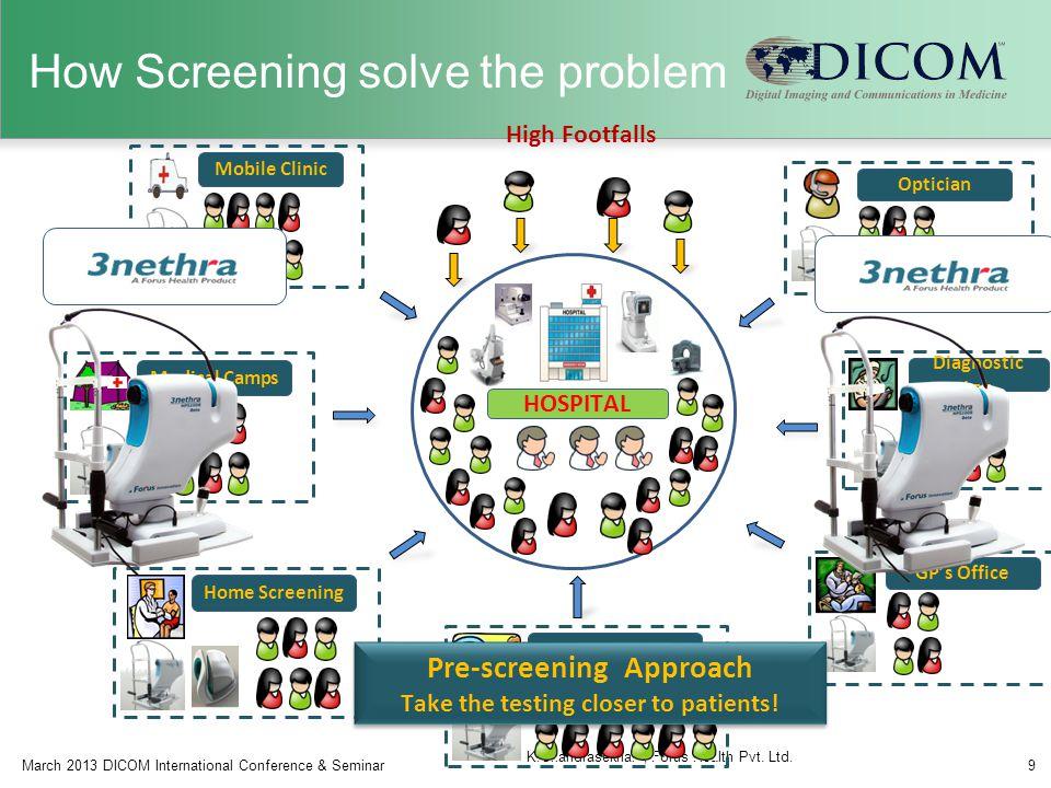 How Screening solve the problem March 2013 DICOM International Conference & Seminar9 K.Chandrasekhar, Forus Health Pvt.