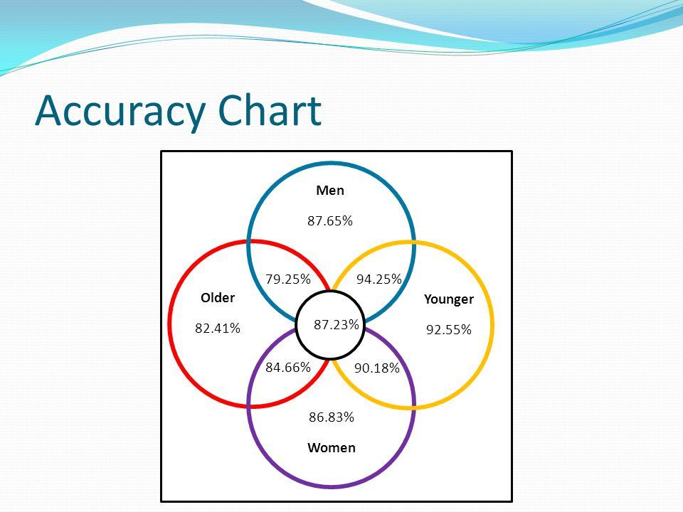 Accuracy Chart Men 87.65% 86.83% Women Older 82.41% Younger 92.55% 79.25%94.25% 84.66% 90.18% 87.23%