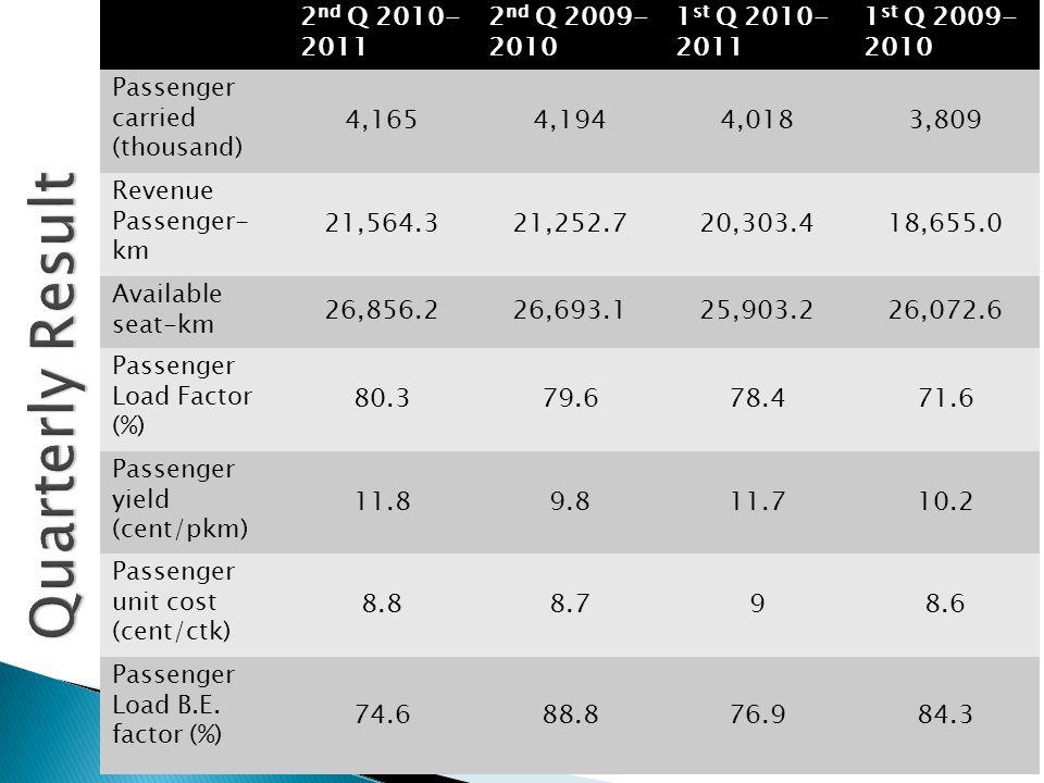 2 nd Q 2010- 2011 2 nd Q 2009- 2010 1 st Q 2010- 2011 1 st Q 2009- 2010 Passenger carried (thousand) 4,1654,1944,0183,809 Revenue Passenger- km 21,564