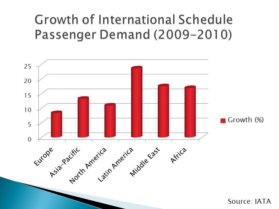 Source: IATA