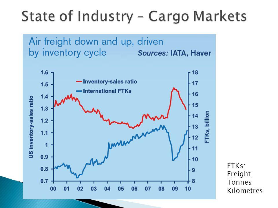 FTKs: Freight Tonnes Kilometres
