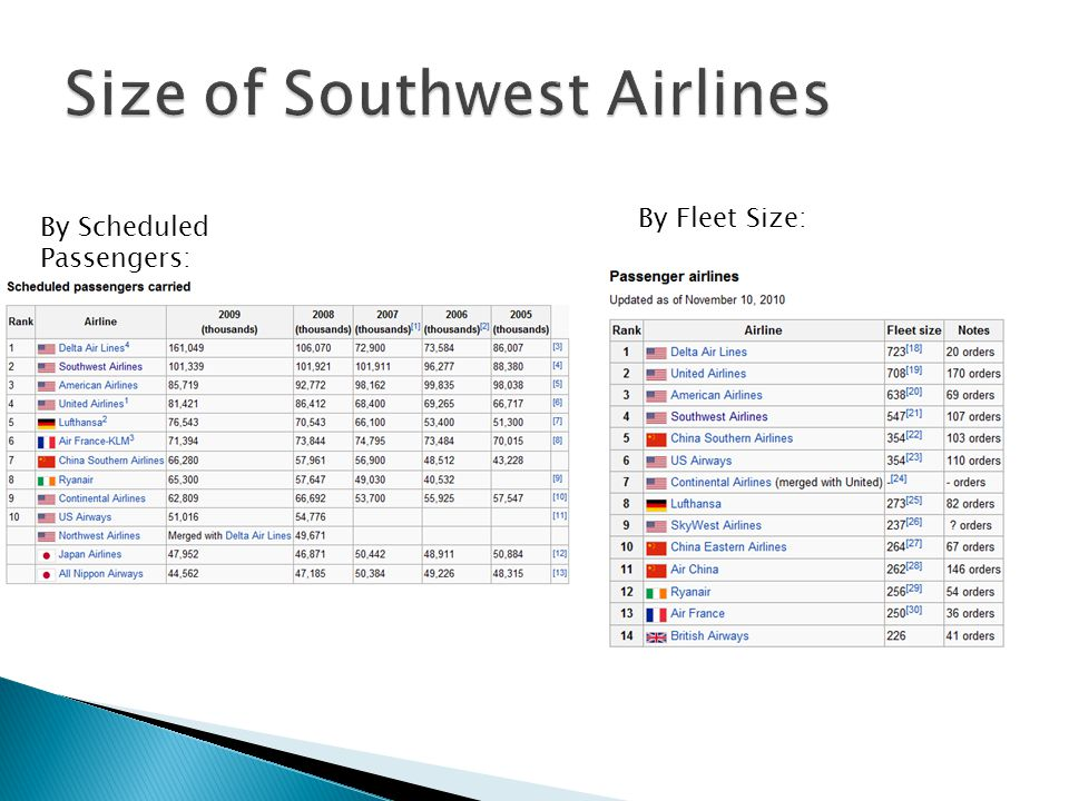 By Fleet Size: By Scheduled Passengers: