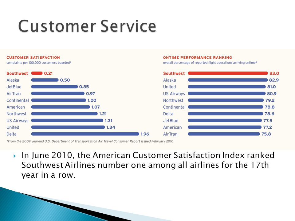  In June 2010, the American Customer Satisfaction Index ranked Southwest Airlines number one among all airlines for the 17th year in a row.