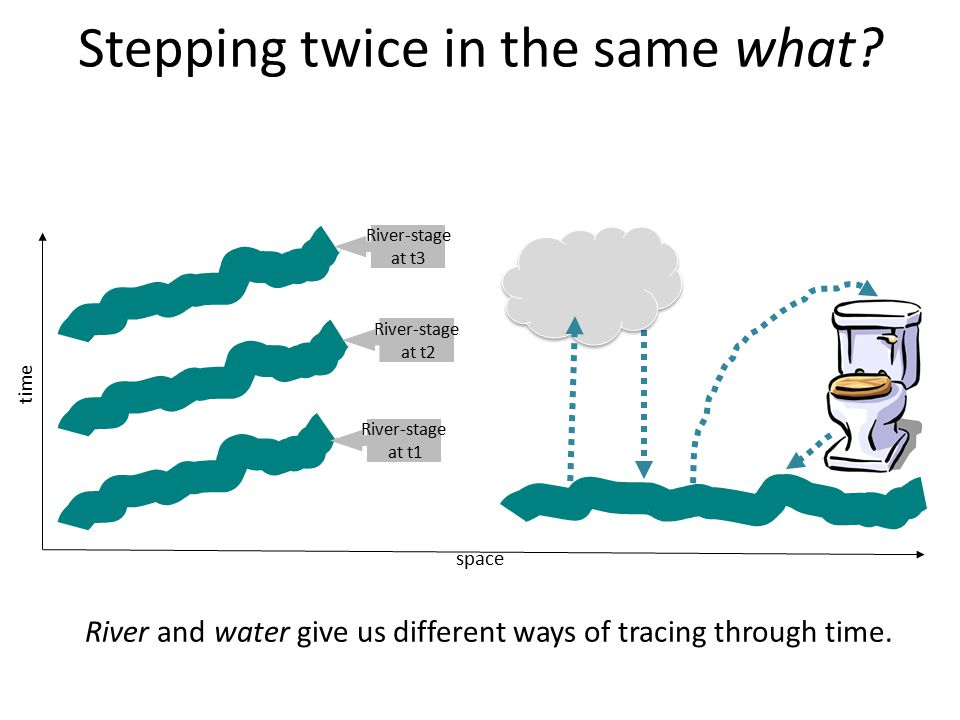 Stepping twice in the same what? time space River-stage at t1 River-stage at t3 River-stage at t2 River and water give us different ways of tracing th