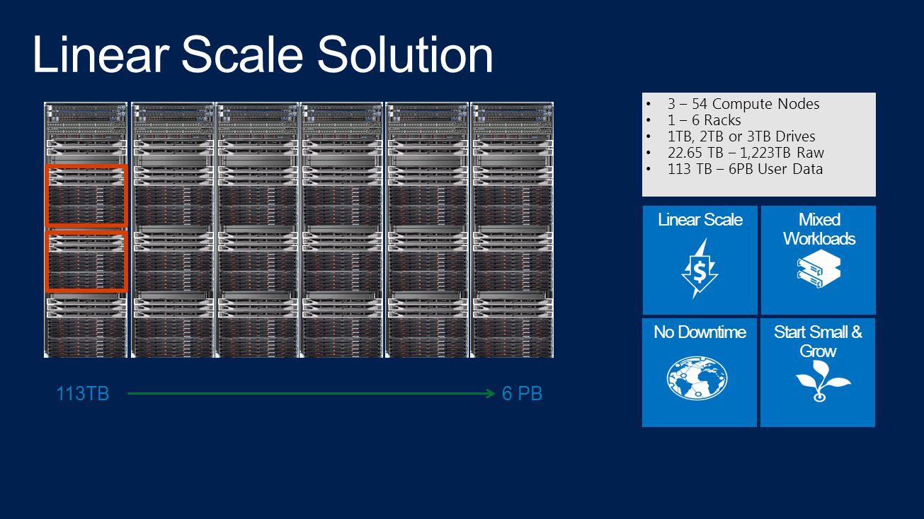 3 – 54 Compute Nodes 1 – 6 Racks 1TB, 2TB or 3TB Drives 22.65 TB – 1,223TB Raw 113 TB – 6PB User Data Linear ScaleMixed Workloads No DowntimeStart Small & Grow 113TB6 PB