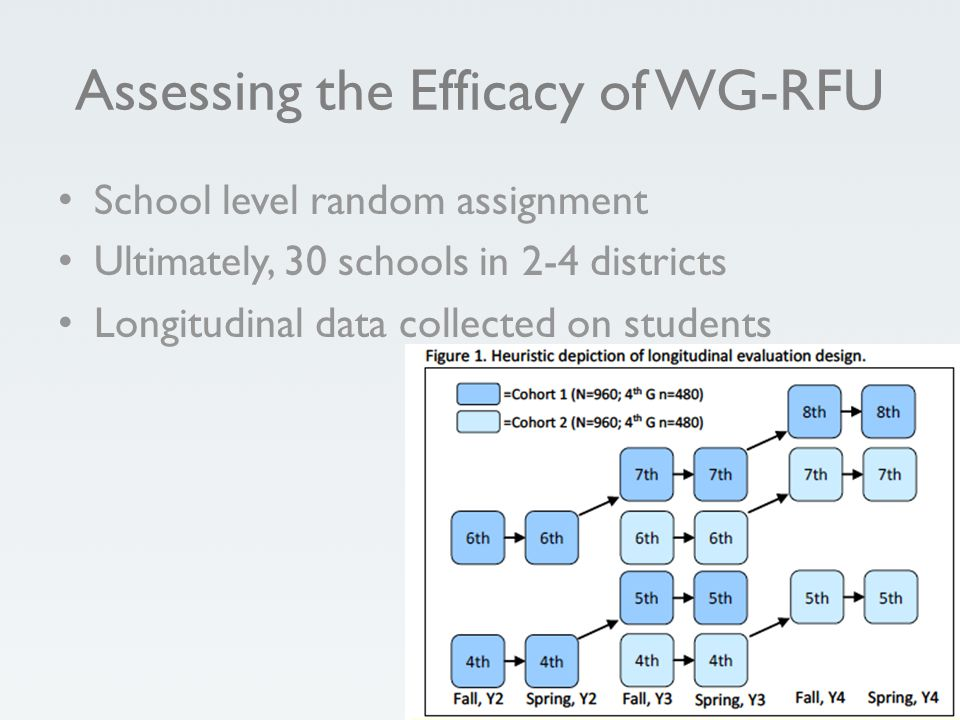 Assessing the Efficacy of WG-RFU School level random assignment Ultimately, 30 schools in 2-4 districts Longitudinal data collected on students