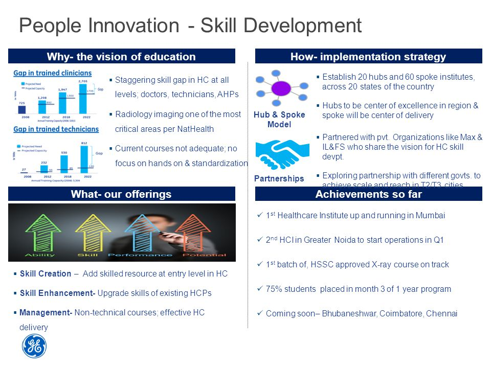 People Innovation - Skill Development Why- the vision of educationHow- implementation strategy Achievements so far 14%  Establish 20 hubs and 60 spoke institutes, across 20 states of the country  Hubs to be center of excellence in region & spoke will be center of delivery Hub & Spoke Model  Staggering skill gap in HC at all levels; doctors, technicians, AHPs  Radiology imaging one of the most critical areas per NatHealth  Current courses not adequate; no focus on hands on & standardization What- our offerings  Skill Creation – Add skilled resource at entry level in HC  Skill Enhancement- Upgrade skills of existing HCPs  Management- Non-technical courses; effective HC delivery 1 st Healthcare Institute up and running in Mumbai 2 nd HCI in Greater Noida to start operations in Q1 1 st batch of, HSSC approved X-ray course on track 75% students placed in month 3 of 1 year program Coming soon– Bhubaneshwar, Coimbatore, Chennai Partnerships  Partnered with pvt.