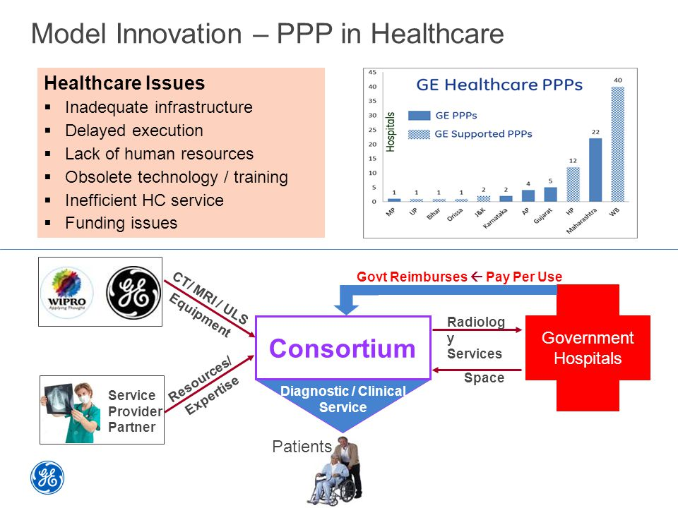 Model Innovation – PPP in Healthcare Consortium Equipment Manufacturer Space Govt Reimburses  Pay Per Use CT/ MRI / ULS Equipment Clinical Service Pr