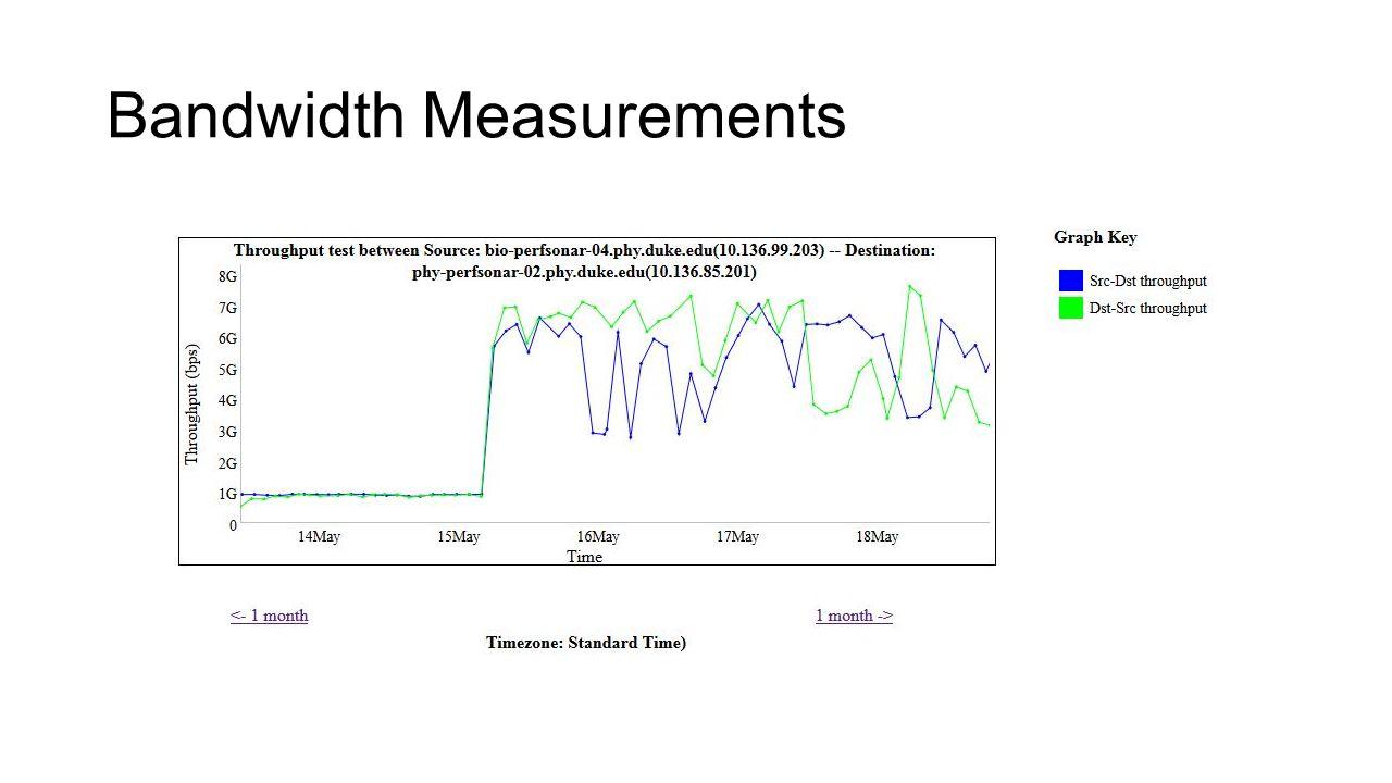 Bandwidth Measurements