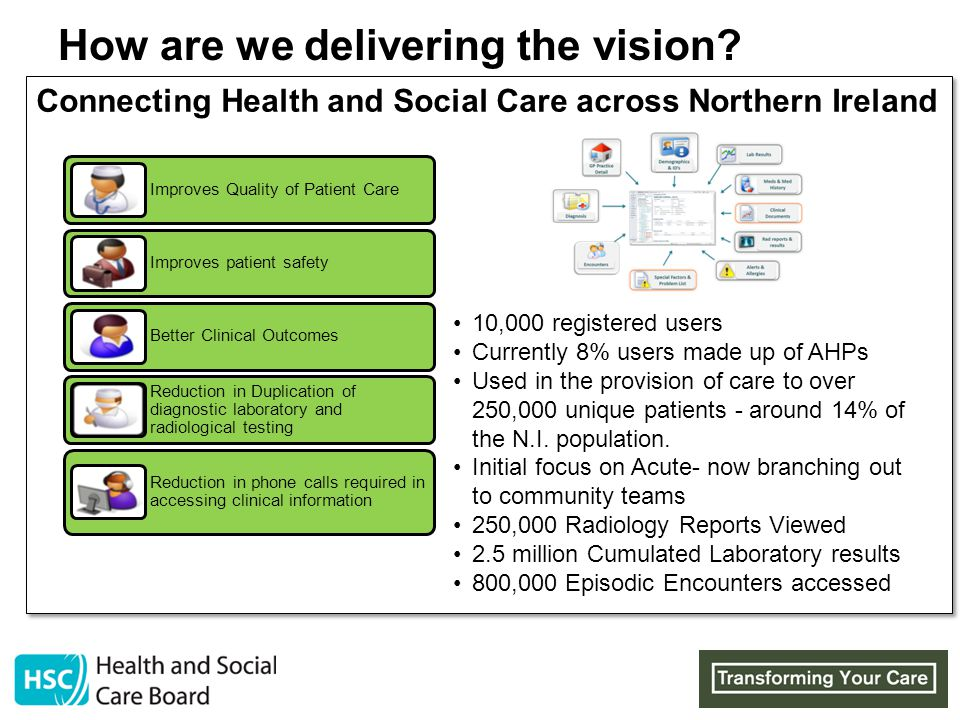 Version 0.4 How are we delivering the vision? SelfDirectedSupport Carers Day Opportunities Community Capacity Reablement e-Health HospitalNetworks Ser