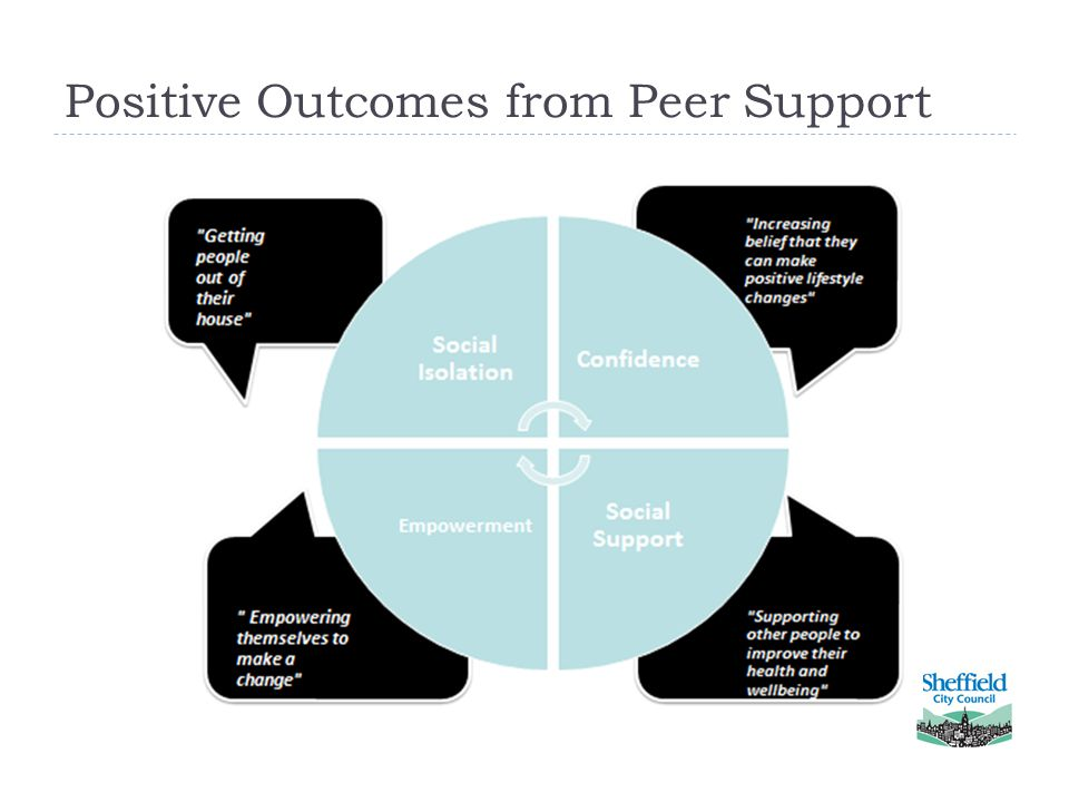 Positive Outcomes from Peer Support