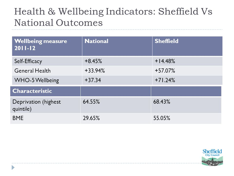 Health & Wellbeing Indicators: Sheffield Vs National Outcomes Wellbeing measure 2011-12 NationalSheffield Self-Efficacy+8.45%+14.48% General Health+33.94%+57.07% WHO-5 Wellbeing+37.34+71.24% Characteristic Deprivation (highest quintile) 64.55%68.43% BME29.65%55.05%