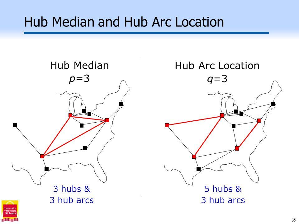 35 Hub Median and Hub Arc Location Hub Median p=3 Hub Arc Location q=3 3 hubs & 3 hub arcs 5 hubs & 3 hub arcs