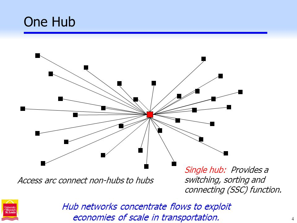15 Hub Location & Network Design Given: -Network G=(V,E) -Set of origin-destination flows, W ij -Discount factor  for hub arcs, 0<  <1 Design a minimum cost network with hub nodes and hub arcs to satisfy demand W ij.