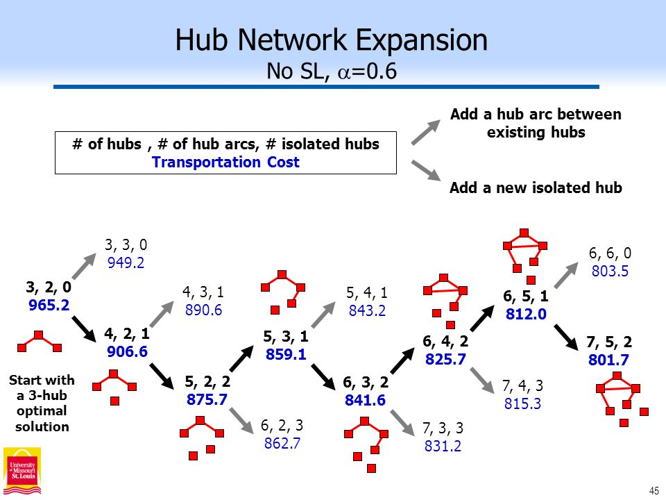 45 Hub Network Expansion No SL,  =0.6 # of hubs, # of hub arcs, # isolated hubs Transportation Cost Add a hub arc between existing hubs Add a new isolated hub 3, 2, 0 965.2 3, 3, 0 949.2 4, 2, 1 906.6 4, 3, 1 890.6 5, 2, 2 875.7 5, 3, 1 859.1 6, 2, 3 862.7 5, 4, 1 843.2 6, 3, 2 841.6 6, 4, 2 825.7 7, 3, 3 831.2 6, 5, 1 812.0 7, 4, 3 815.3 6, 6, 0 803.5 7, 5, 2 801.7 Start with a 3-hub optimal solution