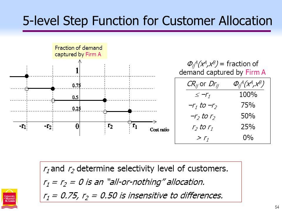54 5-level Step Function for Customer Allocation CR ij or Dr ij  –r 1 –r 1 to –r 2 –r 2 to r 2 r 2 to r 1 > r 1 Φ ij A (x A,x B ) 100% 75% 50% 25% 0% Φ ij A (x A,x B ) = fraction of demand captured by Firm A r 1 and r 2 determine selectivity level of customers.