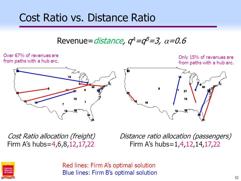 62 Cost Ratio vs.