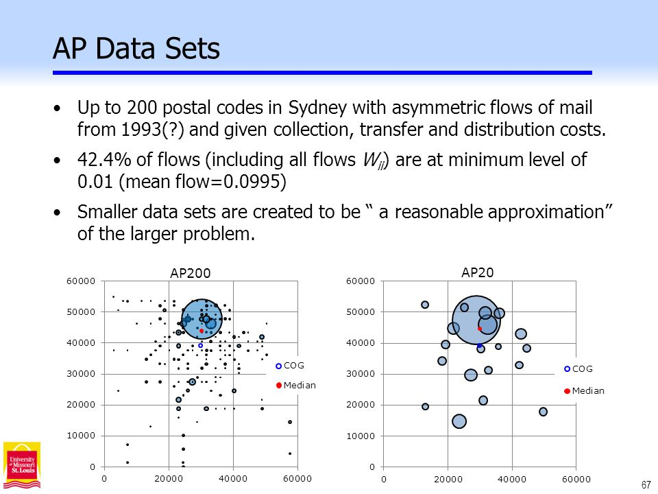 67 AP Data Sets Up to 200 postal codes in Sydney with asymmetric flows of mail from 1993( ) and given collection, transfer and distribution costs.